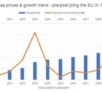 Will Brexit Mean History For The Housing Market?